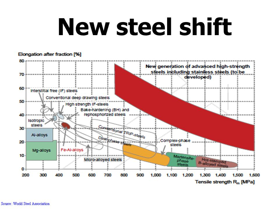 New steel shift