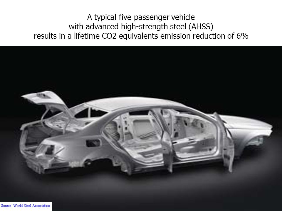 A typical five passenger vehicle with advanced high-strength steel (AHSS) results in a lifetime CO2 equivalents emission reduction of 6%