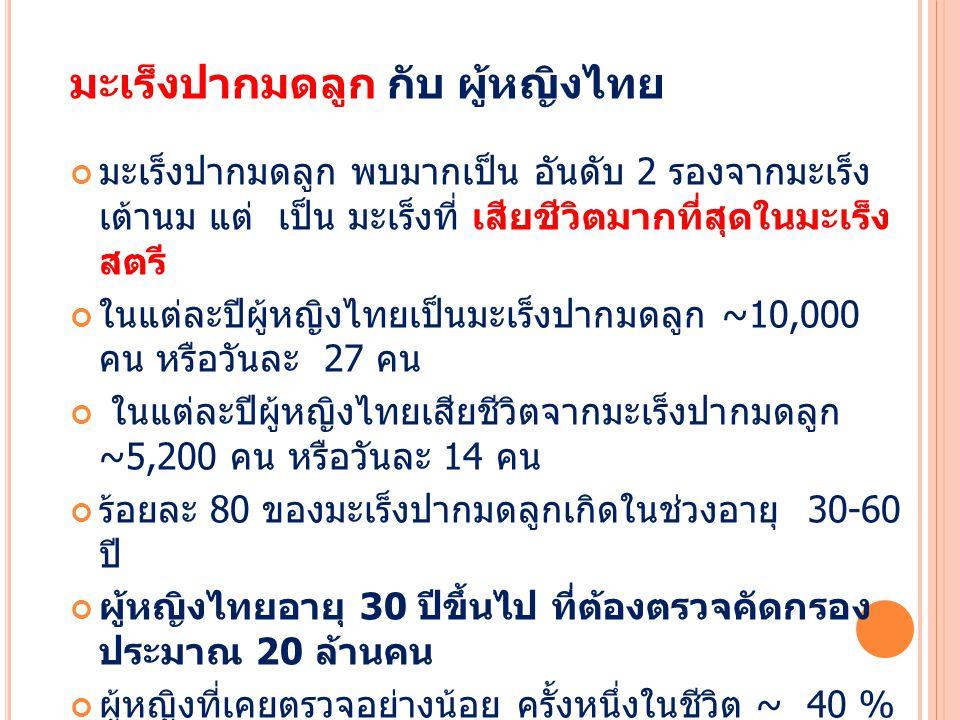 มะเร็งปากมดลูก กับ ผู้หญิงไทย