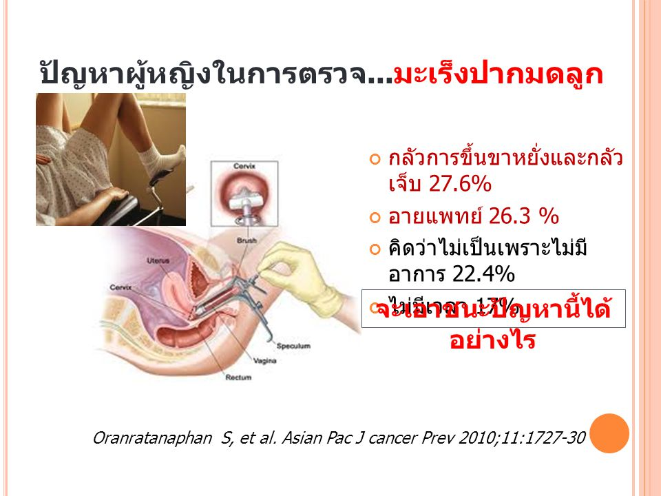 ปัญหาผู้หญิงในการตรวจ...มะเร็งปากมดลูก