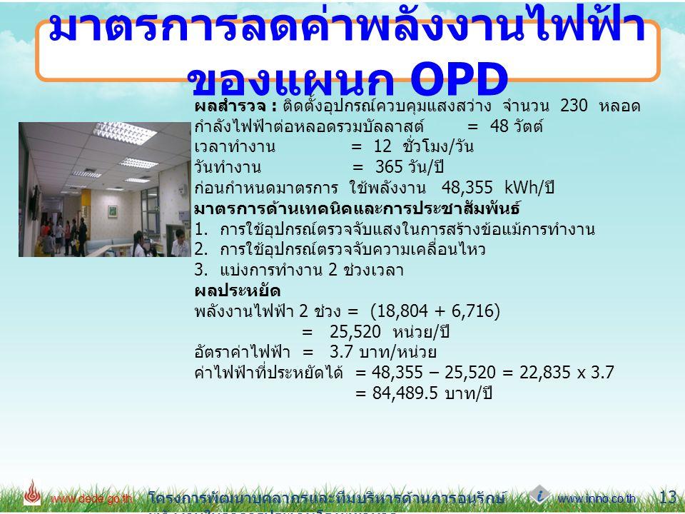 มาตรการลดค่าพลังงานไฟฟ้าของแผนก OPD