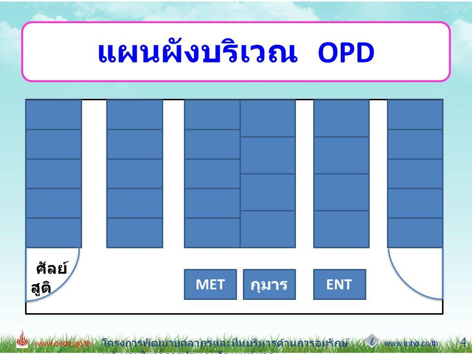 แผนผังบริเวณ OPD ศัลย์ สูติ