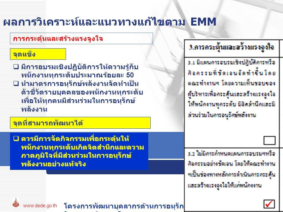 ผลการวิเคราะห์และแนวทางแก้ไขตาม EMM