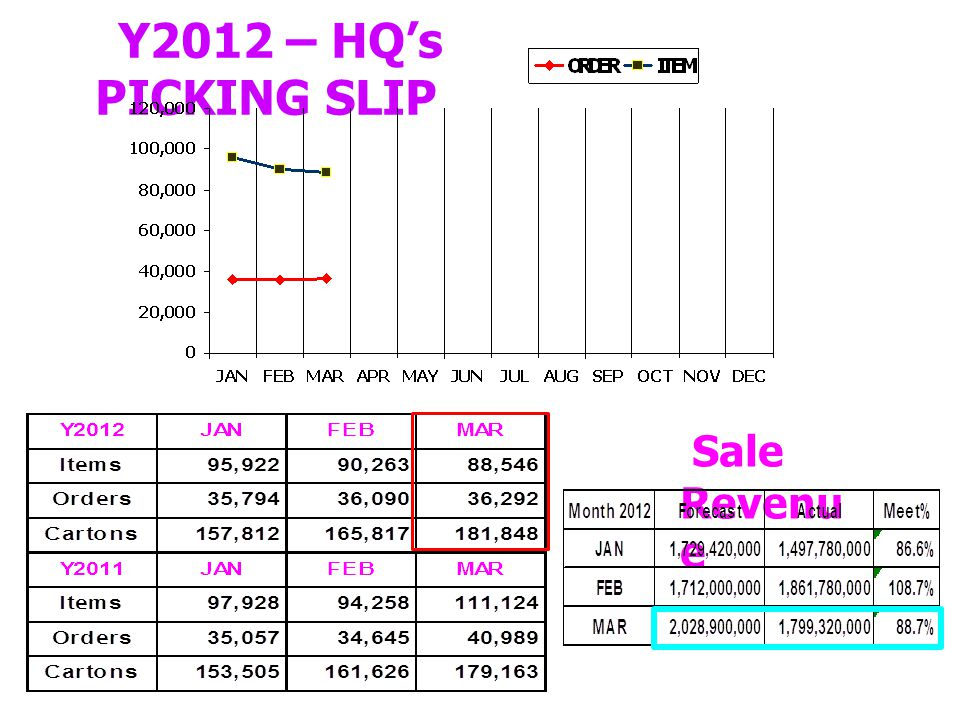 Y2012 – HQ's PICKING SLIP Sale Revenue