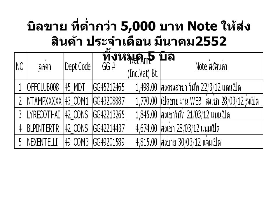 บิลขาย ที่ต่ำกว่า 5,000 บาท Note ให้ส่งสินค้า ประจำเดือน มีนาคม2552