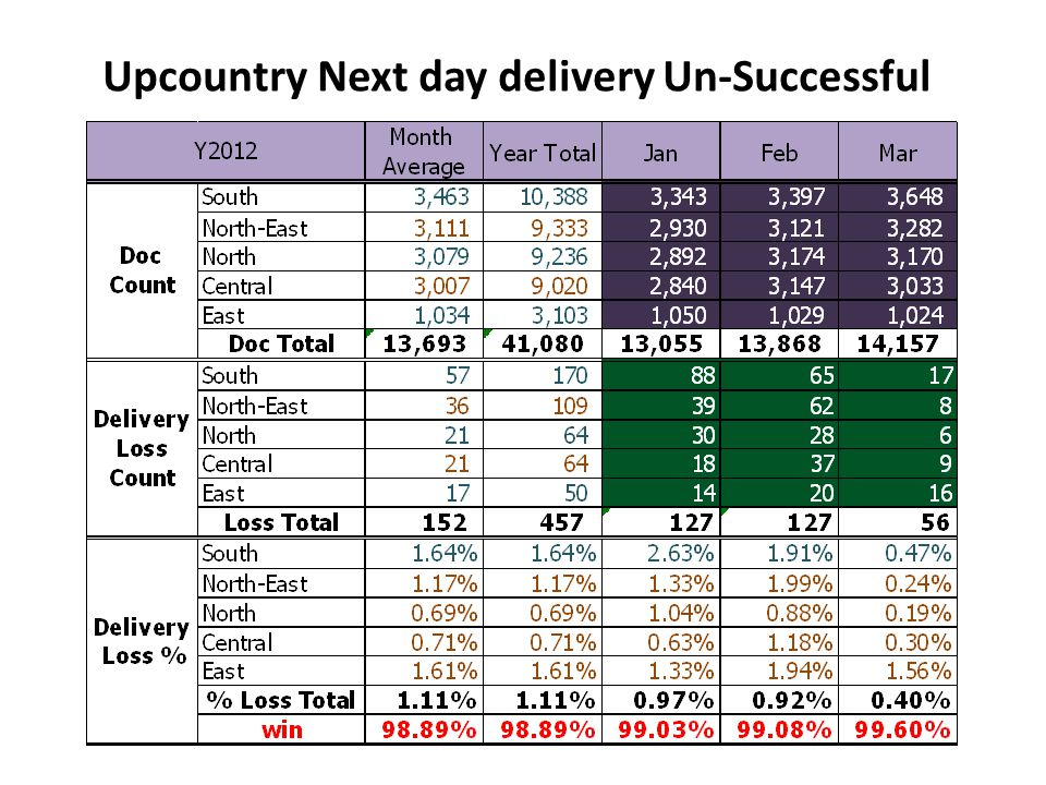 Upcountry Next day delivery Un-Successful