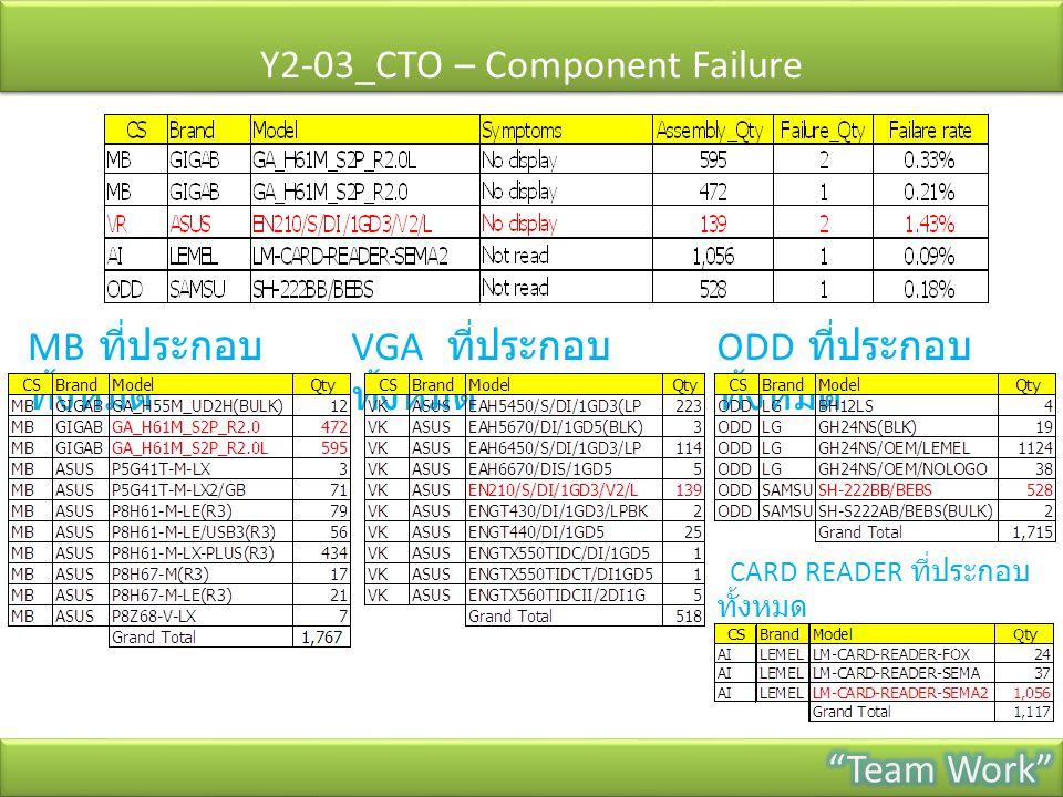 Y2-03_CTO – Component Failure