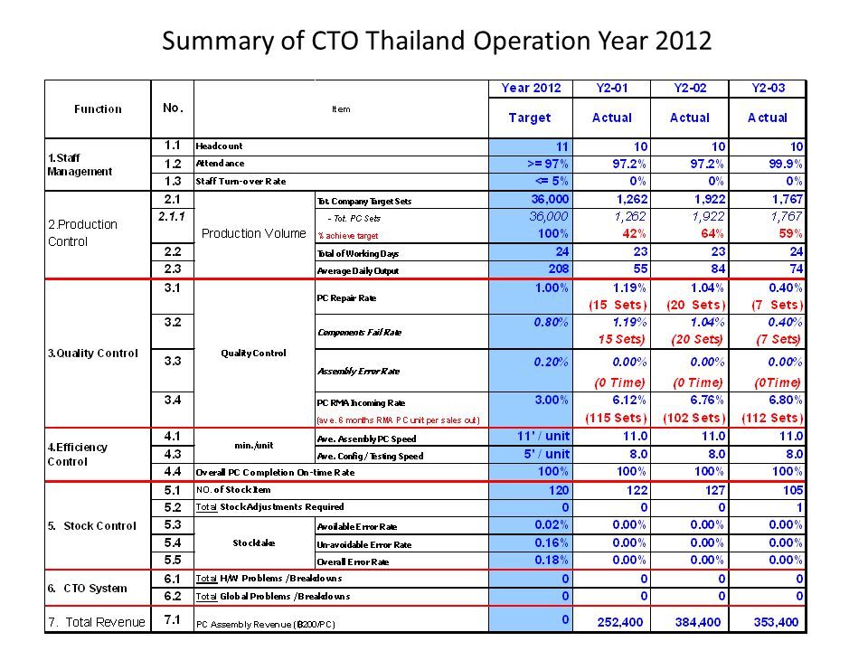 Summary of CTO Thailand Operation Year 2012