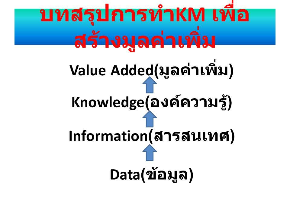 บทสรุปการทำKM เพื่อสร้างมูลค่าเพิ่ม