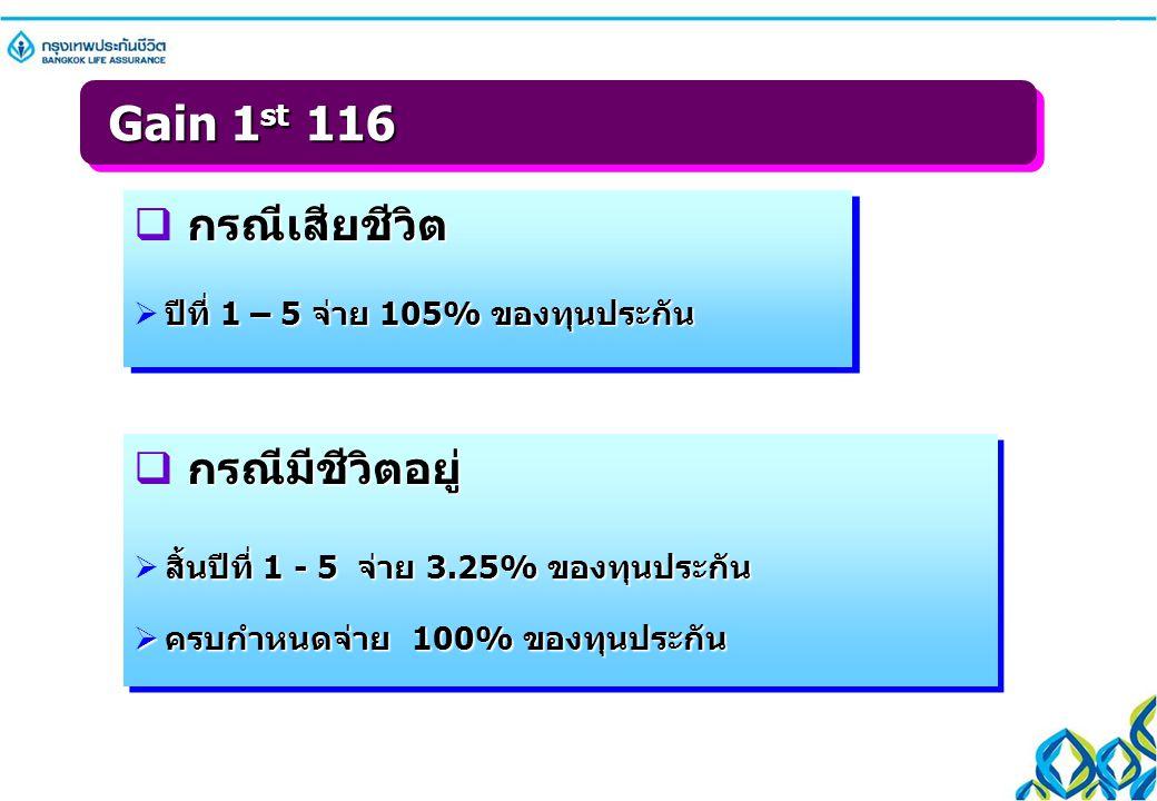 Gain 1st 116 กรณีเสียชีวิต กรณีมีชีวิตอยู่