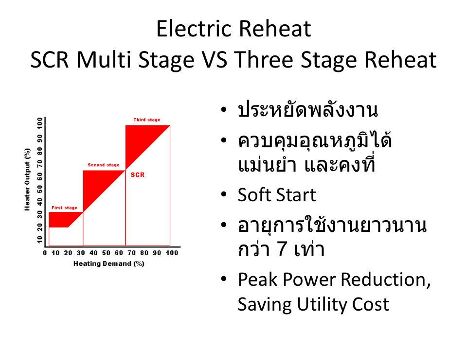 Electric Reheat SCR Multi Stage VS Three Stage Reheat