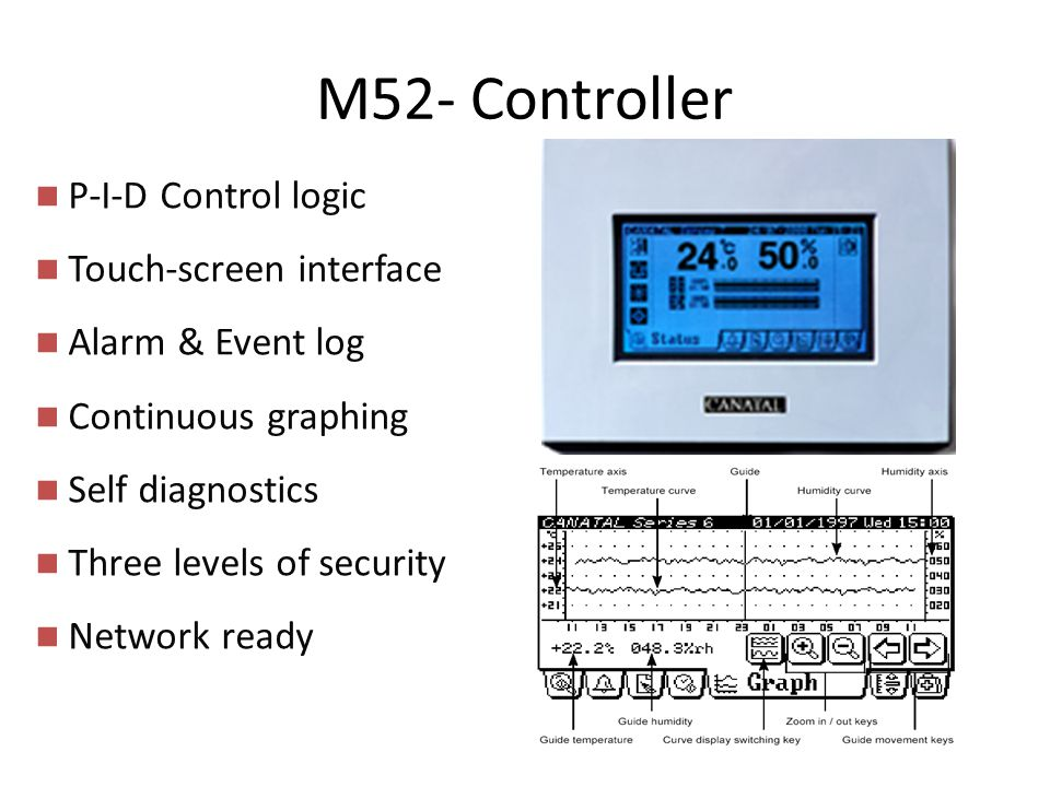 M52- Controller P-I-D Control logic Touch-screen interface