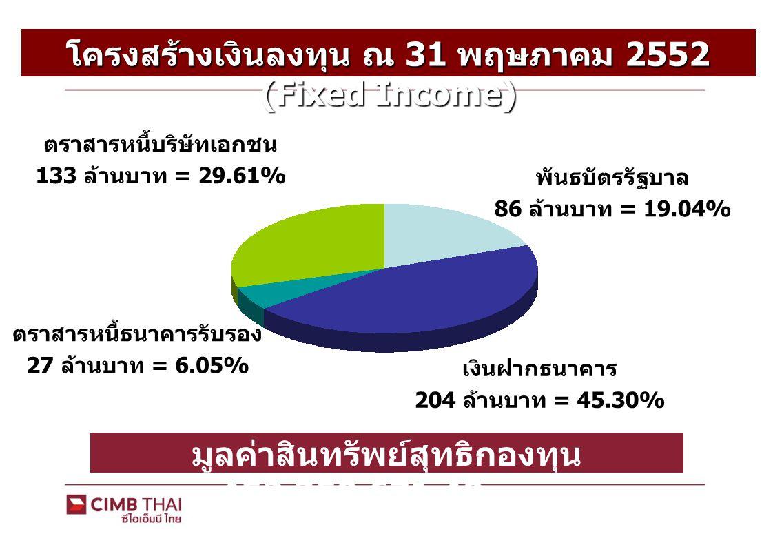 โครงสร้างเงินลงทุน ณ 31 พฤษภาคม 2552 (Fixed Income)