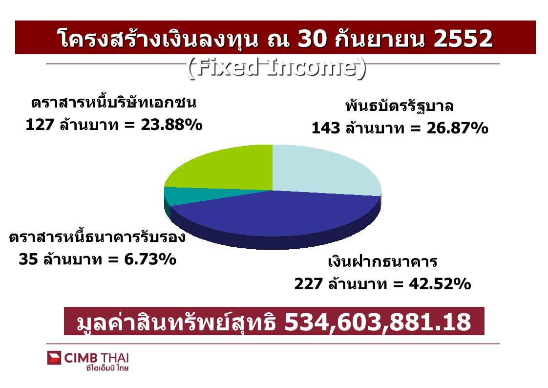 โครงสร้างเงินลงทุน ณ 30 กันยายน 2552 (Fixed Income)