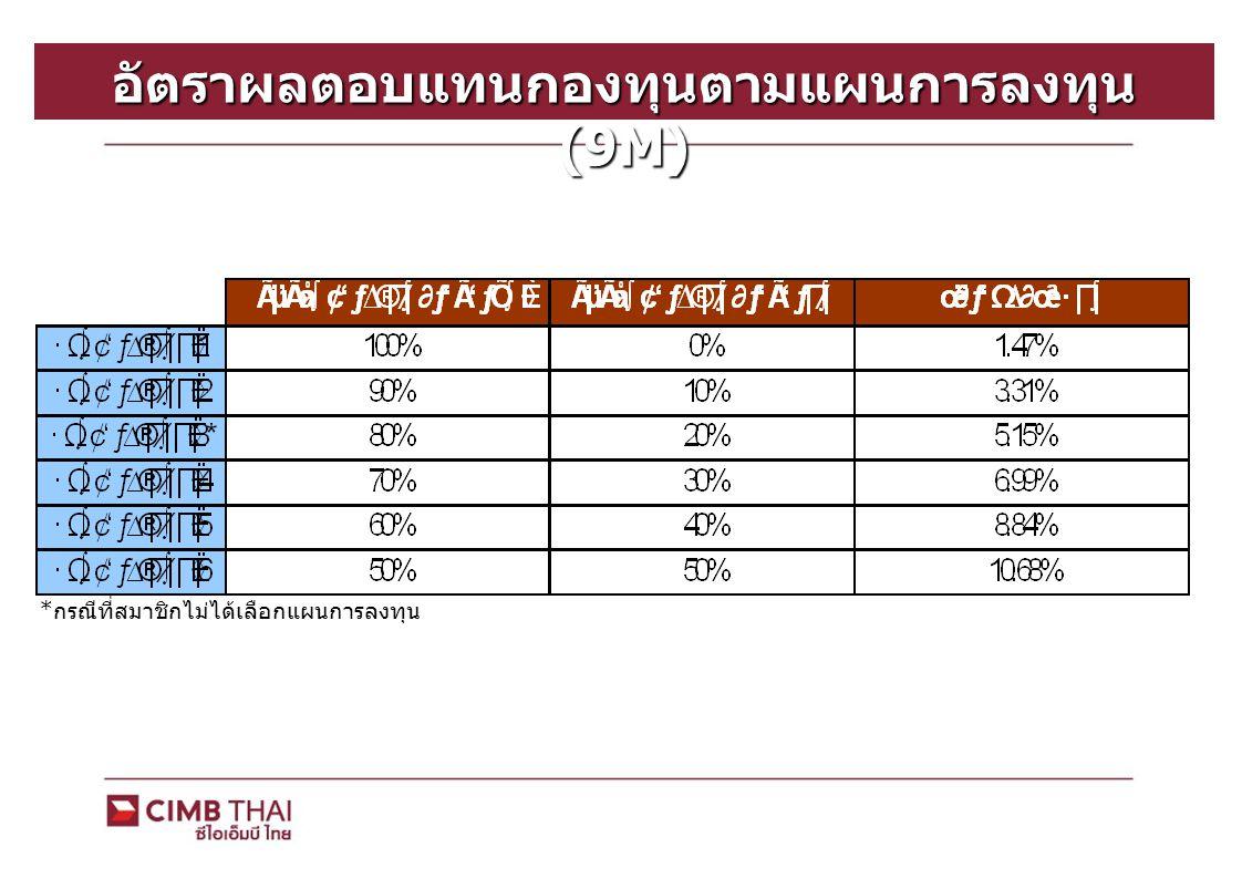อัตราผลตอบแทนกองทุนตามแผนการลงทุน (9M)