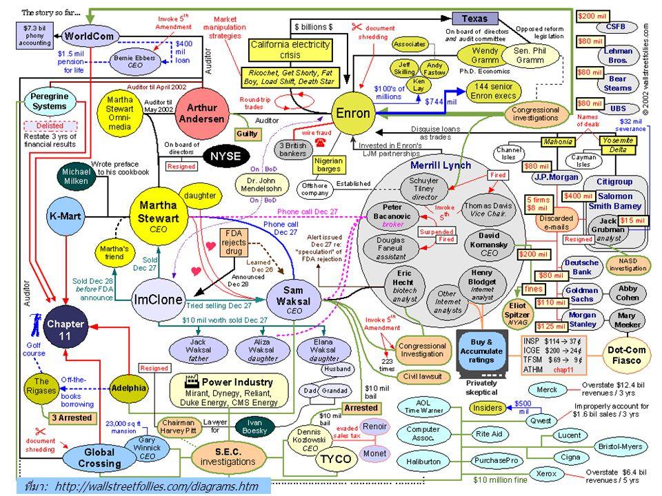 ที่มา: http://wallstreetfollies.com/diagrams.htm
