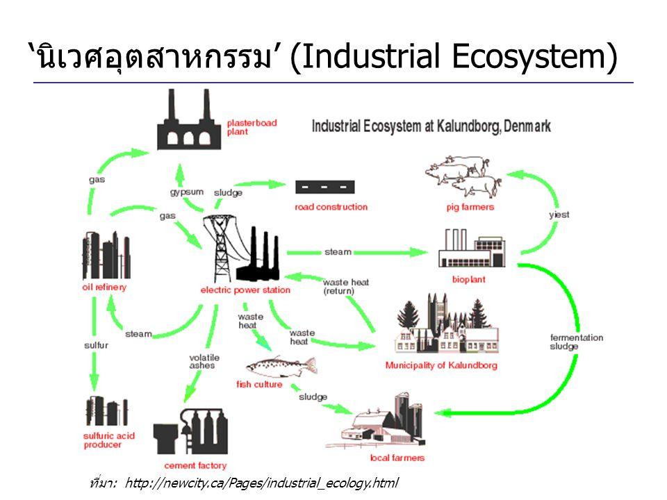 'นิเวศอุตสาหกรรม' (Industrial Ecosystem)