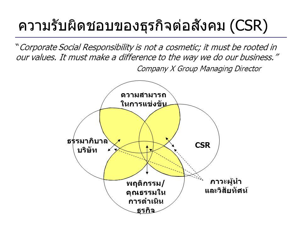 ความรับผิดชอบของธุรกิจต่อสังคม (CSR)