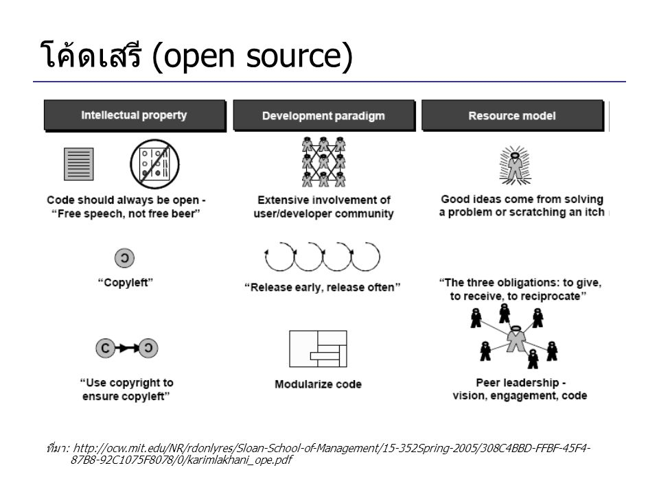 โค้ดเสรี (open source)
