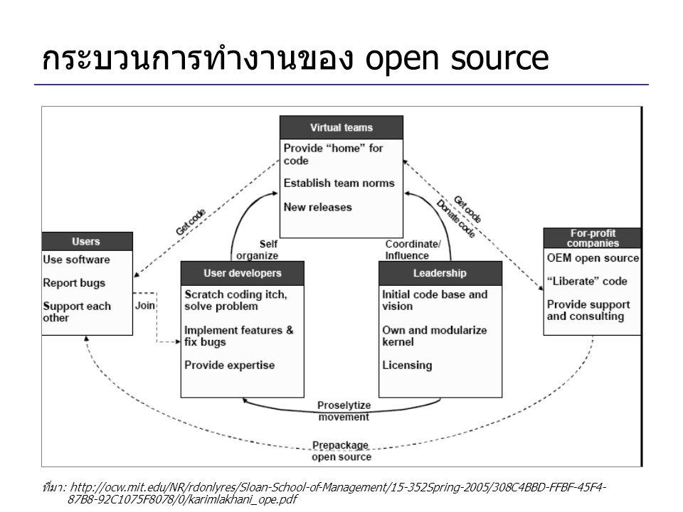 กระบวนการทำงานของ open source