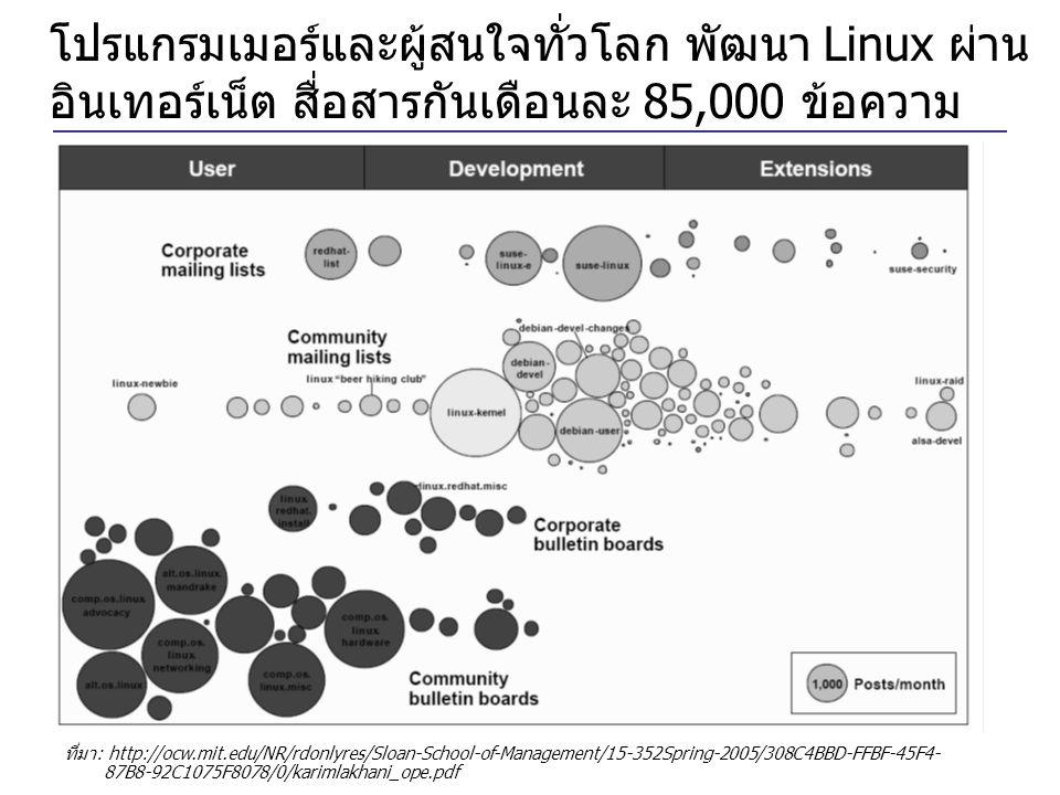 โปรแกรมเมอร์และผู้สนใจทั่วโลก พัฒนา Linux ผ่านอินเทอร์เน็ต สื่อสารกันเดือนละ 85,000 ข้อความ