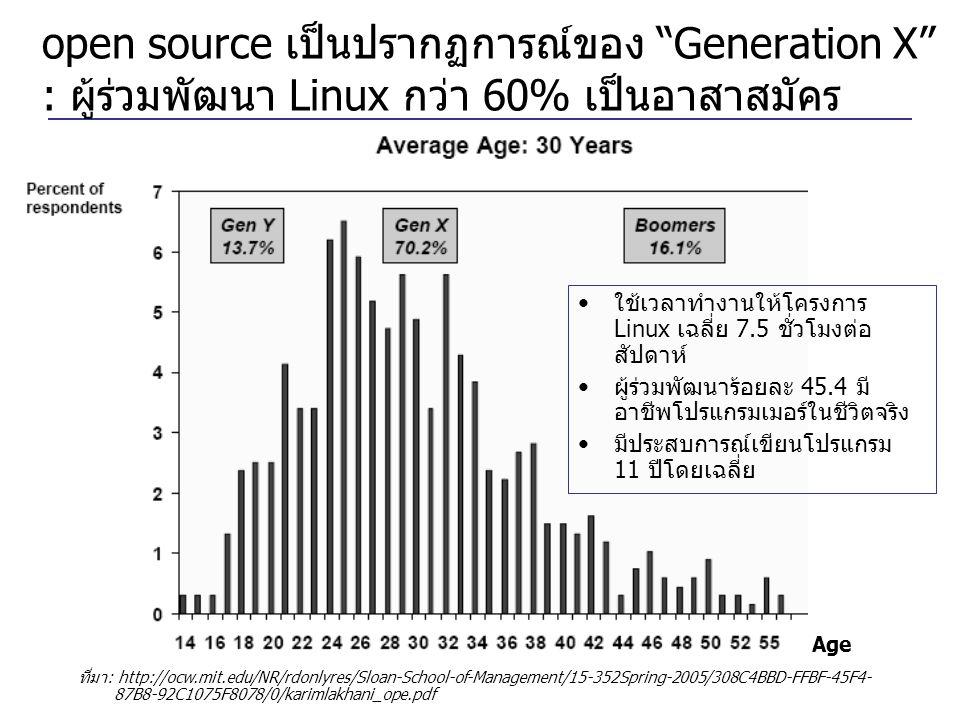 open source เป็นปรากฏการณ์ของ Generation X : ผู้ร่วมพัฒนา Linux กว่า 60% เป็นอาสาสมัคร