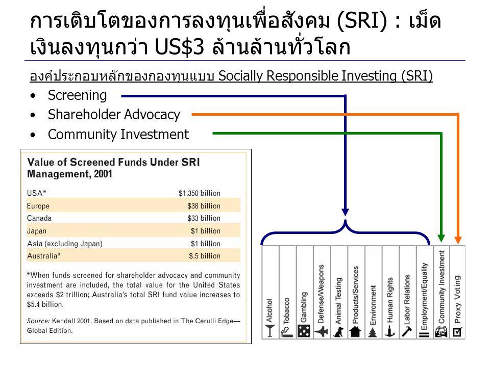 การเติบโตของการลงทุนเพื่อสังคม (SRI) : เม็ดเงินลงทุนกว่า US$3 ล้านล้านทั่วโลก