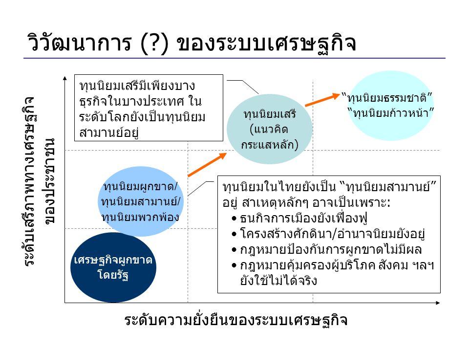 วิวัฒนาการ ( ) ของระบบเศรษฐกิจ