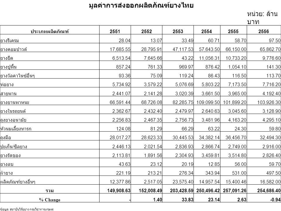 มูลค่าการส่งออกผลิตภัณฑ์ยางไทย