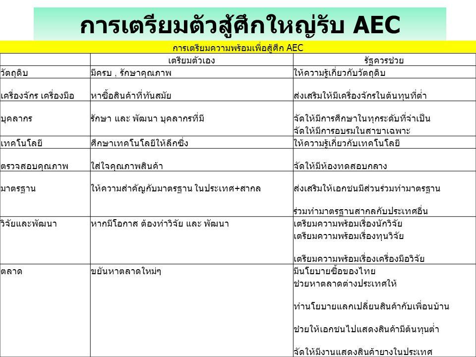 การเตรียมตัวสู้ศึกใหญ่รับ AEC