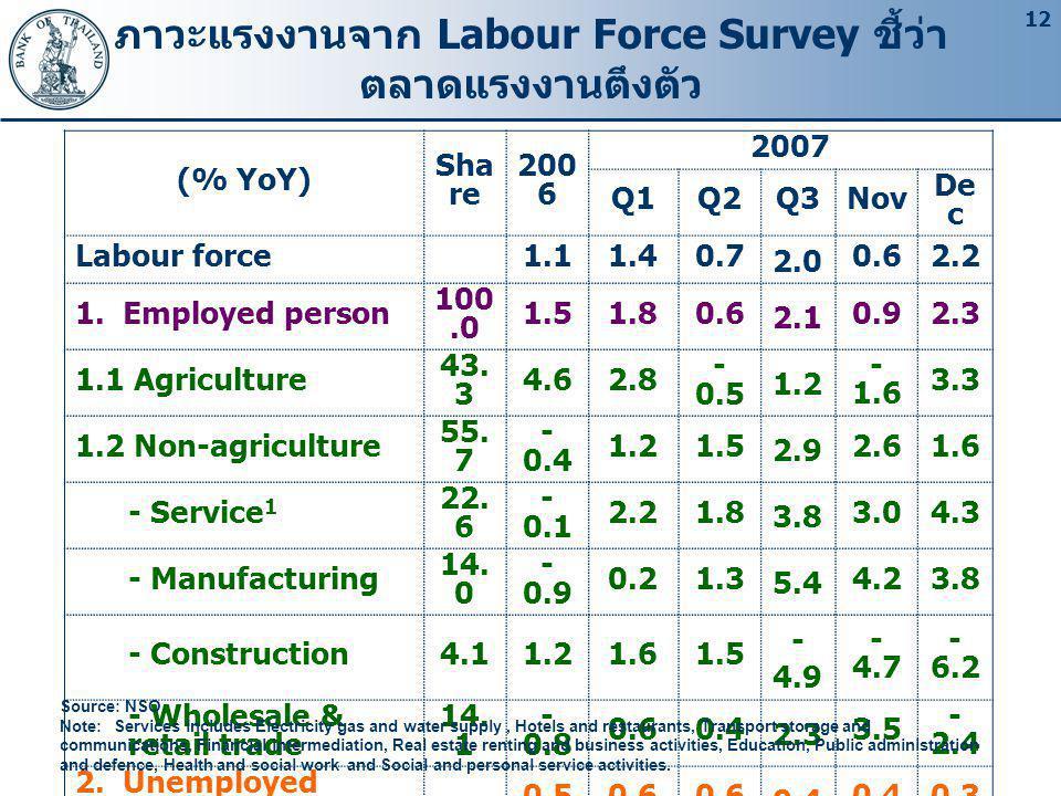 ภาวะแรงงานจาก Labour Force Survey ชี้ว่าตลาดแรงงานตึงตัว