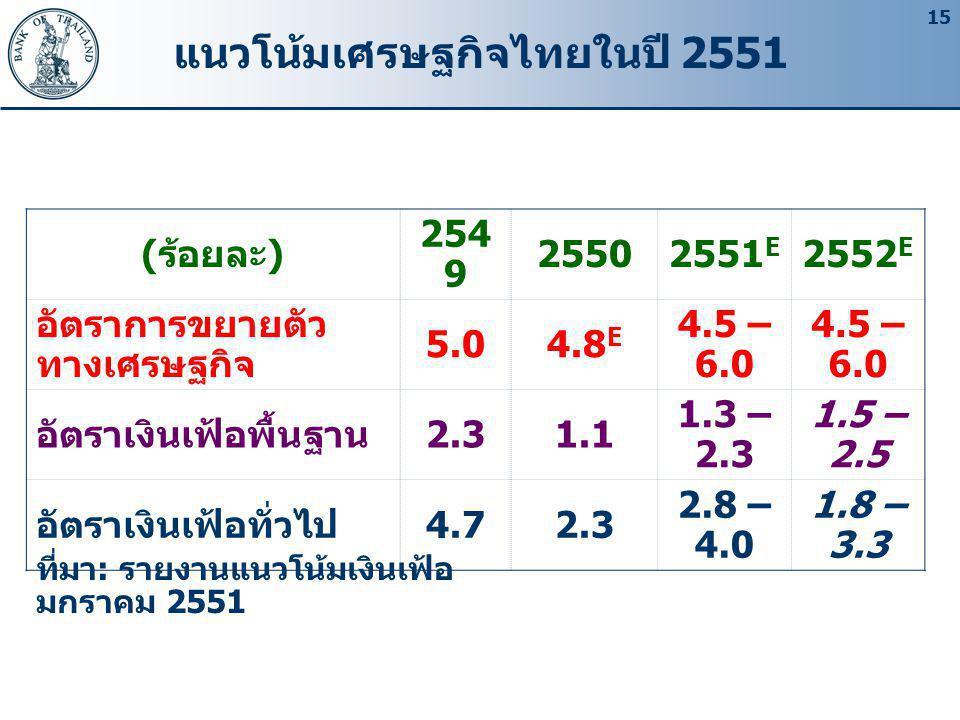 แนวโน้มเศรษฐกิจไทยในปี 2551