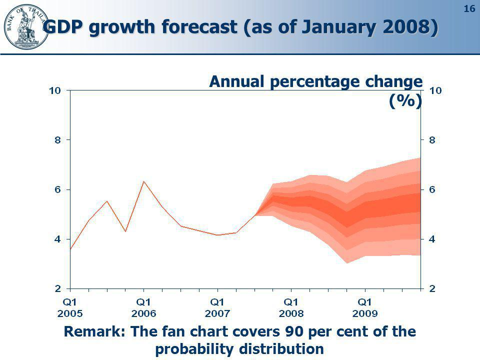 GDP growth forecast (as of January 2008)