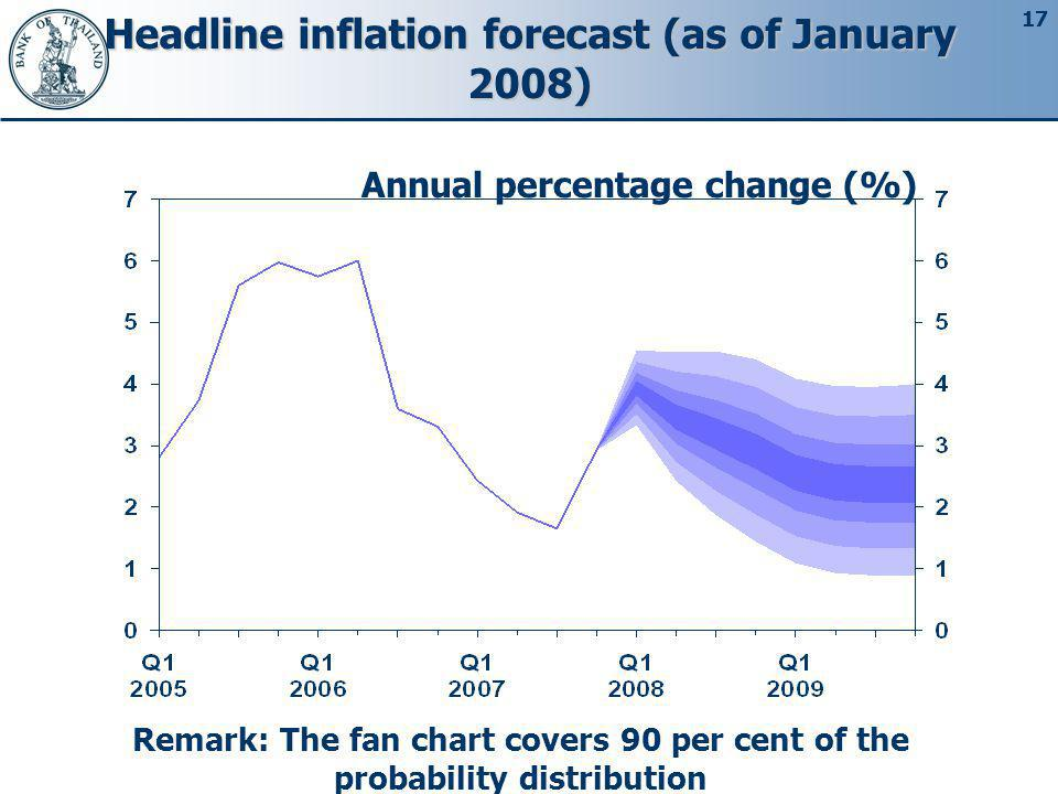 Headline inflation forecast (as of January 2008)