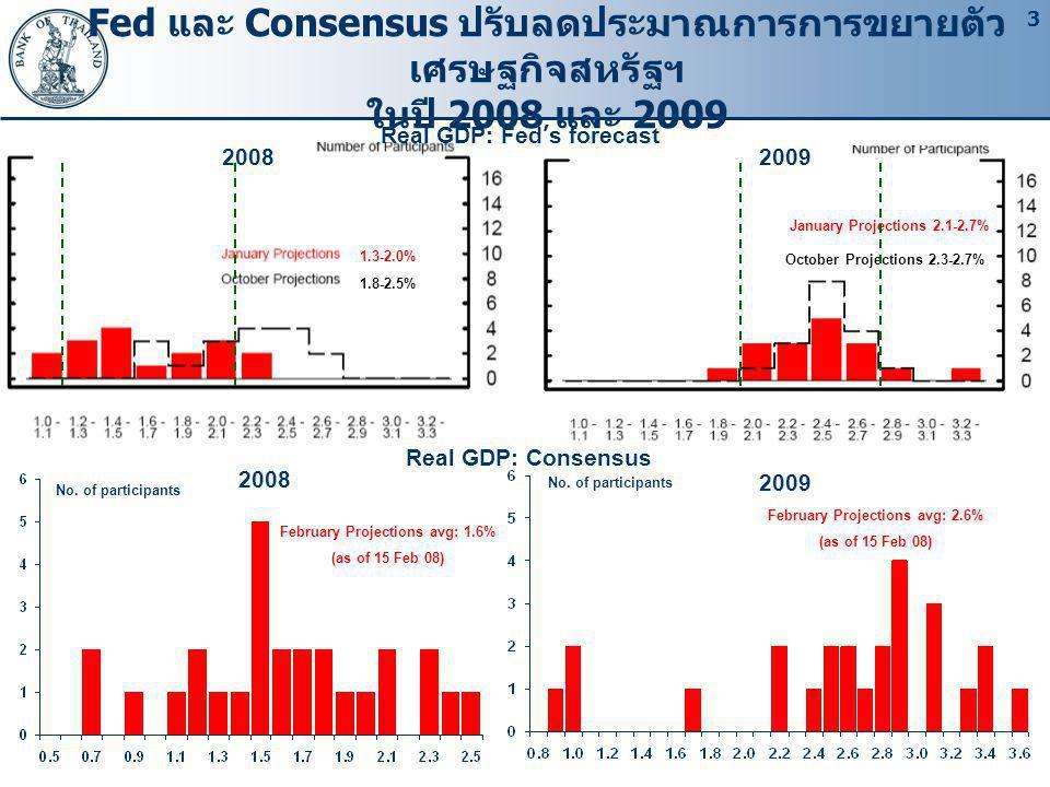 Fed และ Consensus ปรับลดประมาณการการขยายตัวเศรษฐกิจสหรัฐฯ ในปี 2008 และ 2009