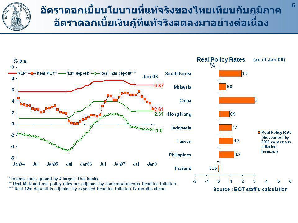 อัตราดอกเบี้ยนโยบายที่แท้จริงของไทยเทียบกับภูมิภาค อัตราดอกเบี้ยเงินกู้ที่แท้จริงลดลงมาอย่างต่อเนื่อง