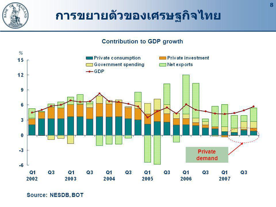การขยายตัวของเศรษฐกิจไทย