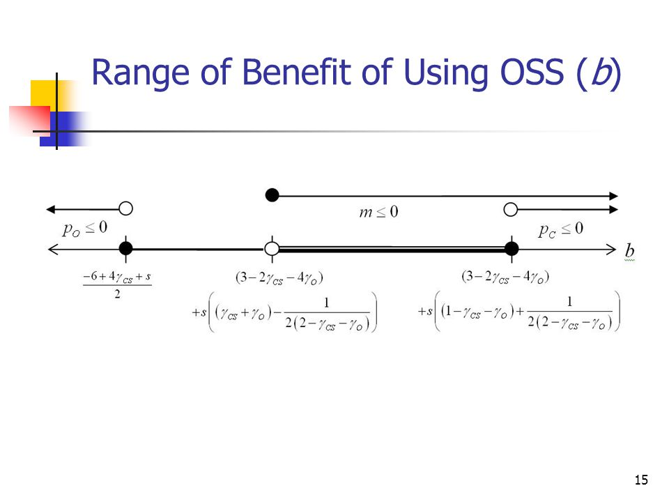 Range of Benefit of Using OSS (b)