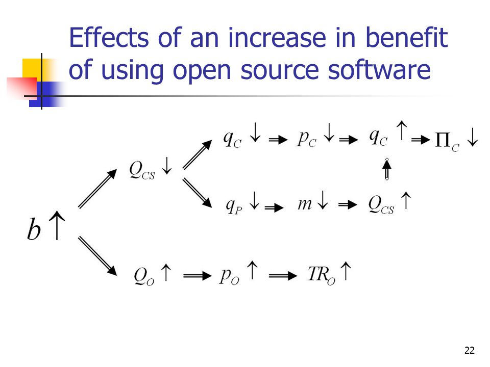 Effects of an increase in benefit of using open source software
