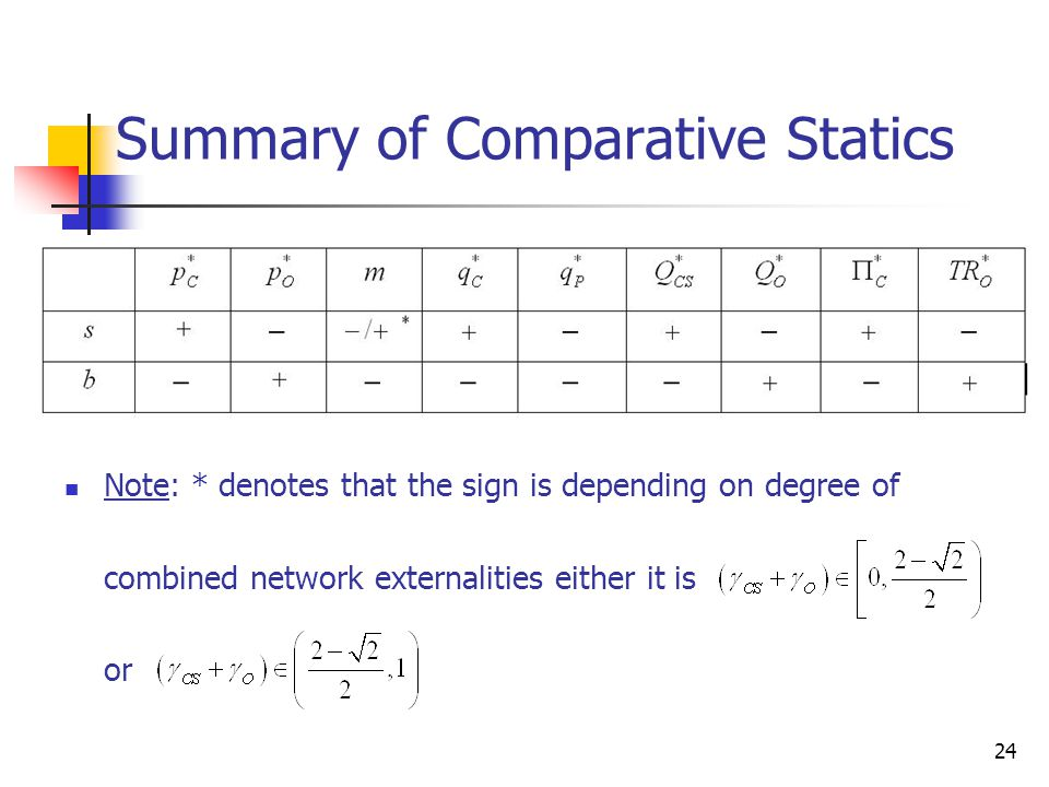 Summary of Comparative Statics