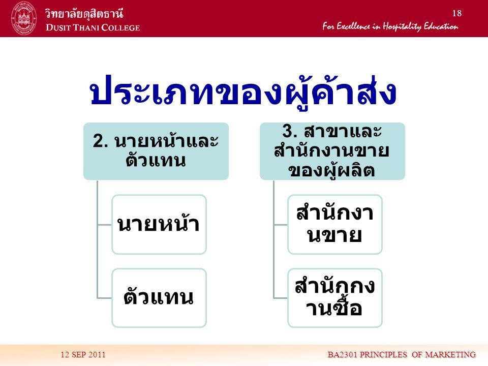 3. สาขาและสำนักงานขายของผู้ผลิต