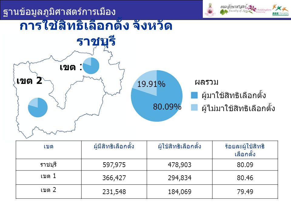 การใช้สิทธิเลือกตั้ง จังหวัดราชบุรี