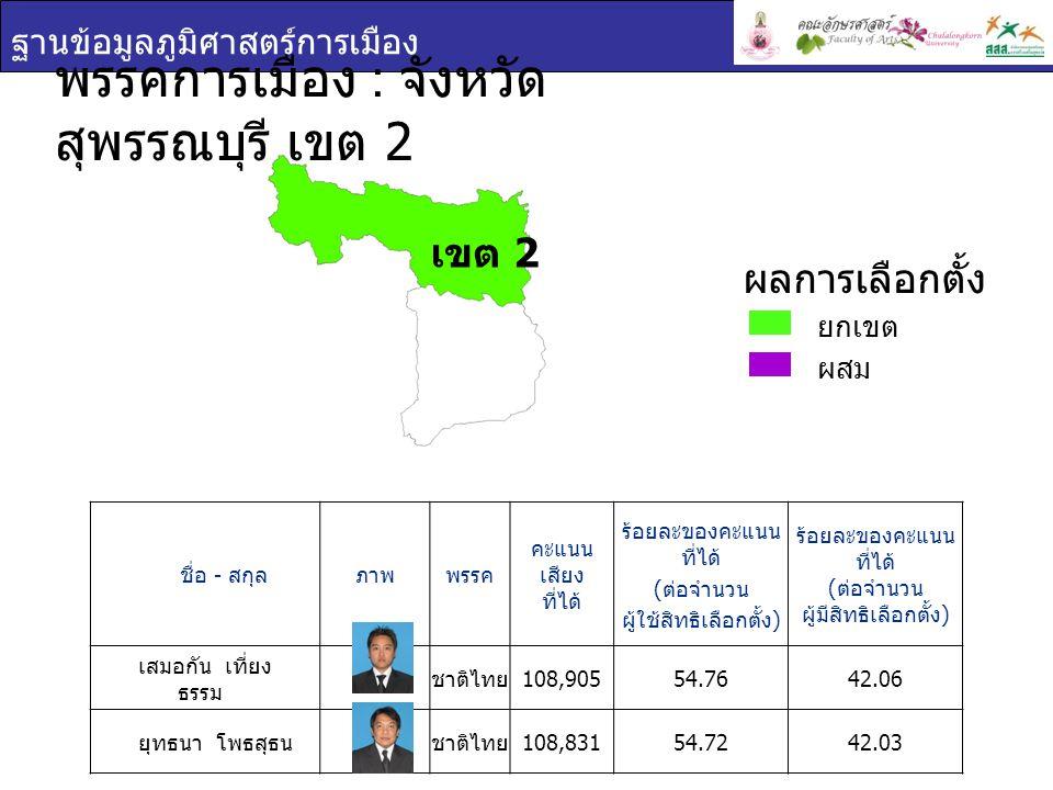 พรรคการเมือง : จังหวัดสุพรรณบุรี เขต 2
