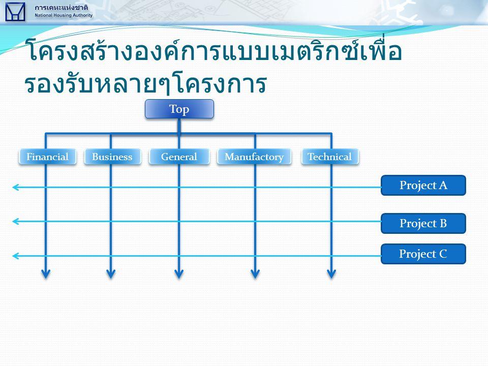 โครงสร้างองค์การแบบเมตริกซ์เพื่อรองรับหลายๆโครงการ