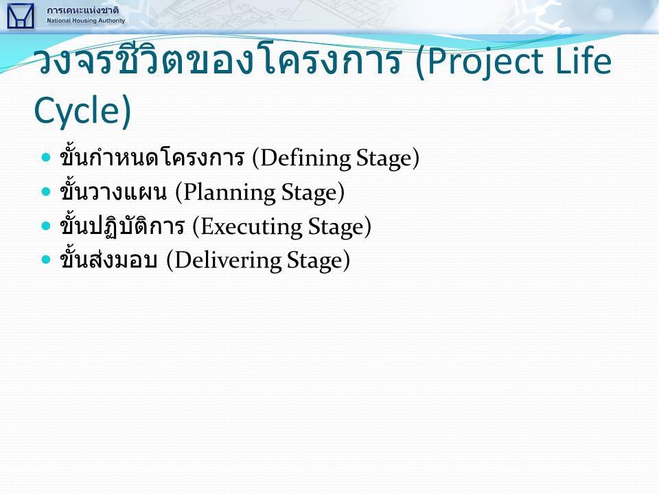 วงจรชีวิตของโครงการ (Project Life Cycle)