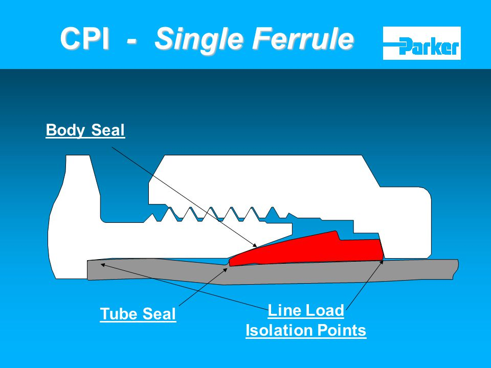 CPI - Single Ferrule Body Seal Line Load Isolation Points Tube Seal