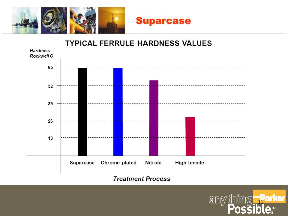 Suparcase TYPICAL FERRULE HARDNESS VALUES Treatment Process Suparcase