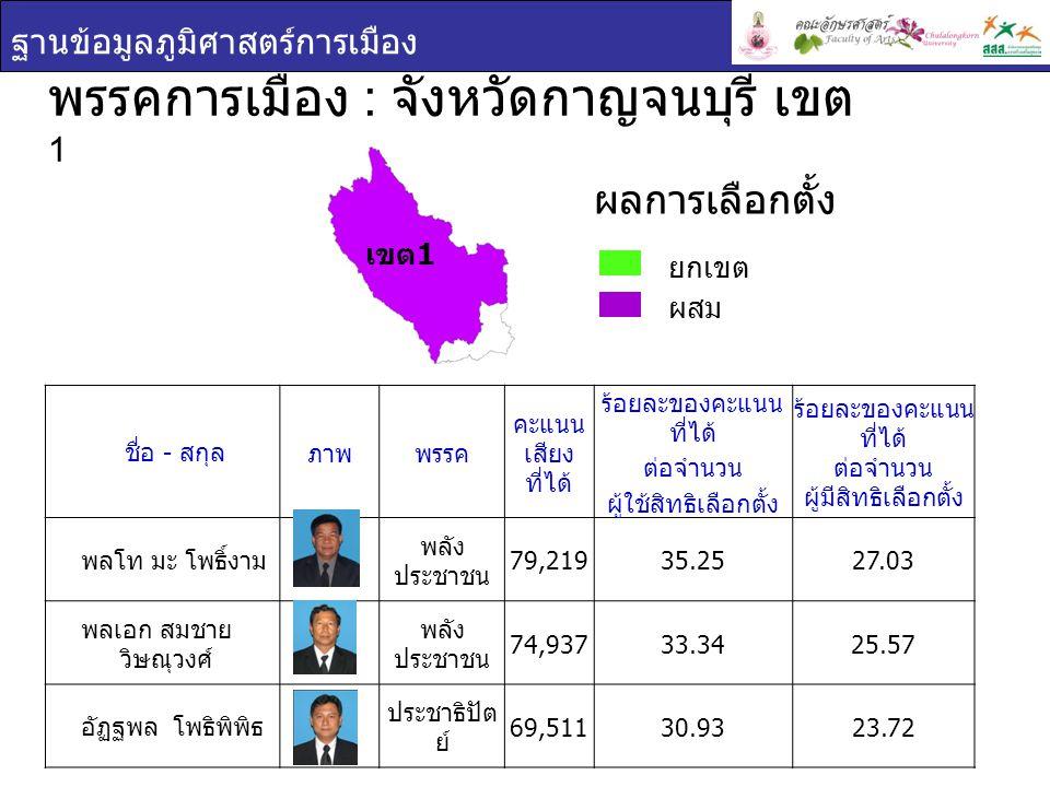 พรรคการเมือง : จังหวัดกาญจนบุรี เขต1
