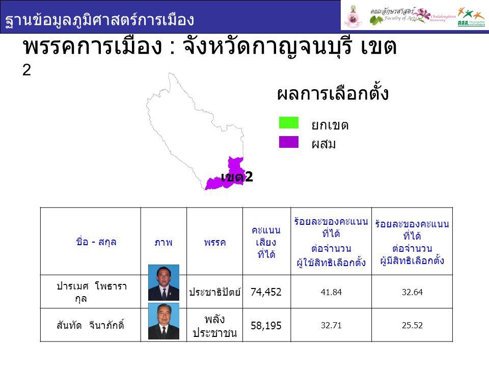 พรรคการเมือง : จังหวัดกาญจนบุรี เขต2