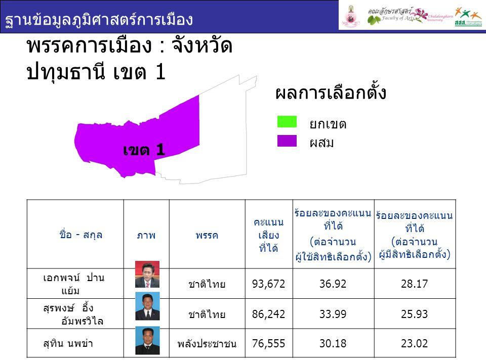พรรคการเมือง : จังหวัดปทุมธานี เขต 1